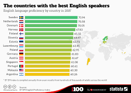 Chart The Countries With The Best English Speakers Statista