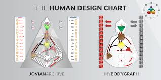 Human Design Rave Chart The Human Design Chart Bodygraph And Mandala