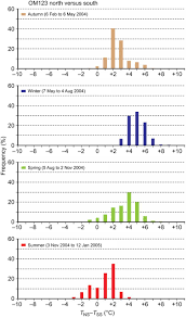 Solar Powered Ventilation Of African Termite Mounds Journal Of
