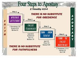Bible Charts Four Steps To Apostasy Barnes Bible Charts A To Z