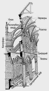дивный кубик реферат на тему готический стиль в архитектуре Картинка 19 из презентации Готический стиль в архитектуре к урокам