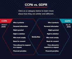 California Consumer Privacy Act Ccpa Vs Gdpr