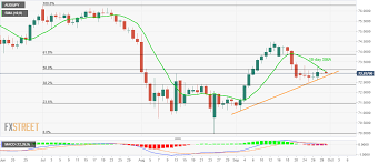 Aud Jpy Chart Aud Jpy Technical Analysis 10 Day Sma Directs Sellers To