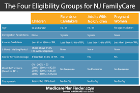 Nj Family Care Income Chart Easy Guide To Nj Medicaid New Jersey Family Care