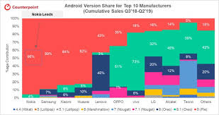 Nokia Comparison Chart Nokia Dominates Android Updates With 96 Of Its Phones