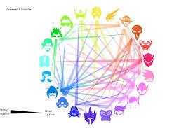 Hero Counter Chart Overwatch Amino