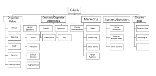 Solved With A Wbc Flowchart Provided Below Provide A Sco