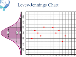 Levy Jenning Chart Module 6 Qc Basic Rules And Charts Ppt Download