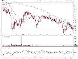 Sandstorm Gold Chart Gold Miners Get Strong Signal With Fridays Reversal See