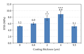 comparison of ifss value of control fibre and coated fibres  comparison of ifss value of control fibre and coated fibres measured by single fibre fragmentation test