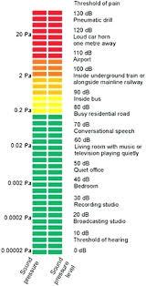 Common Noise Level Chart Bluedasher Co
