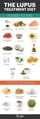 Sle Diet Chart 7 Natural Lupus Treatments And Remedies Sle Psa Natural