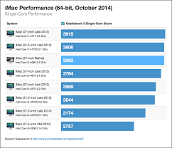 Imac Speed Comparison Chart Imac With Retina 5k Display The First Benchmarks Chart