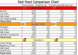 Mcdonald S Menu Calorie Chart Pin By Natalie Smith On Fast Food Lentil Nutrition Facts