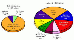 Us Spending Chart 23 Eye Catching Government Revenue Pie Chart