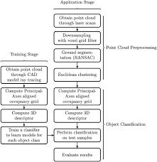 Principal Axes Descriptor For Automated Construction