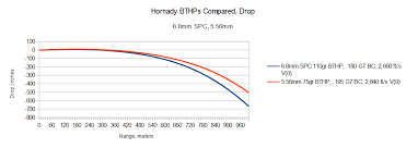 6 8 Vs 308 Ballistics Chart Not So Special A Critical View Of The 6 8mm Spc The