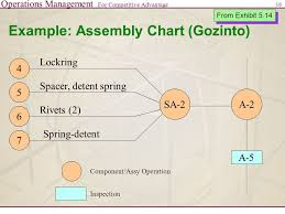 Example Of Assembly Chart Operations Management For Competitive Advantage 1 Product