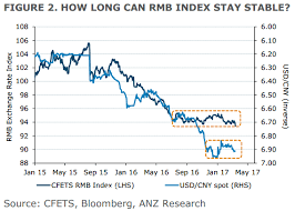 Anz Forecasts For The Chinese Yuan Weaker On Further Usd