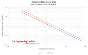 Copper And Aluminum Wire Electrical Resistance