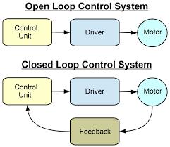 closed loop control system block diagram the wiring diagram closed loop control system block diagram vidim wiring diagram block diagram