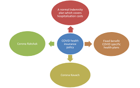 'for sbi general insurance company limited irdai reg. Covid 19 Insurance Corona Kavach Rakshak Health Insurance Plan 2021