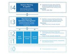 The Mes Control Engineering Define Integrate Implement Mes With