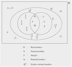 Real Numbers Venn Diagram Venn Diagram With Numbers Example New Venn Diagram Numbers How To