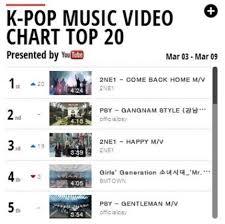 Kpop Popularity Chart News 2ne1s Mv As Popular As Album Tops Youtube Kpop Mv