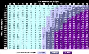 Weather Wind Chill Chart Fort Collins Apparent Temperature Information