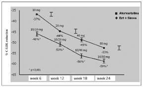 Ezetimibe Simvastatin Higher Reduction Of Ldl Cholesterol