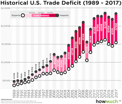 Us Yearly Deficit Chart Visualizing Thirty Years Of The U S Trade Deficit In One