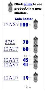 12ax7 Tube Comparison Chart How To Swap Tubes In A Tube Amp To Increase Gain And Easier