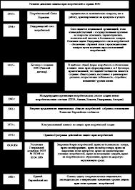 Дипломная работа Защита прав потребителей ru 1 3 Государственная и общественная защита прав потребителей