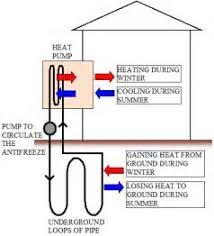similiar heat pump diagram keywords geothermal heating diagram how heat pumps work