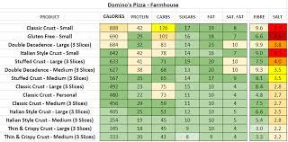 dominos pizza farmhouse nutrition info calories