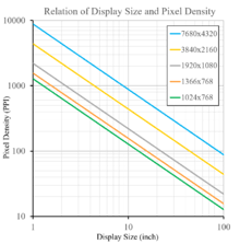 Monitor Ppi Chart Pixel Density Wikipedia