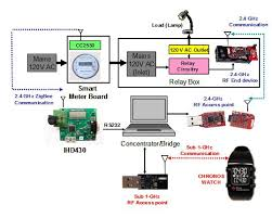 energy meter block diagram the wiring diagram remote disconnect and load management using smart energy meter block diagram