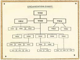 Real Organization Chart The Heart Of Innovation The Real Organizational Chart