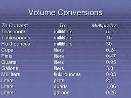 Explicit Gallon Conversions Chart Gallon To Ounces