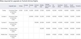 Turkish Airlines Redemption Chart Cheat Sheet Use Turkish Airlines Miles For Cheap Business