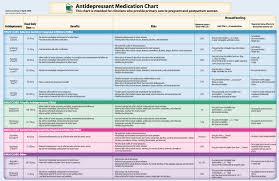 Antidepressant Conversion Chart Psychotropic Medications Side Effects Chart Www
