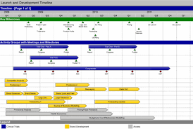 project development timeline the easy project timeline software swiftlight software