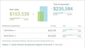 Microsoft Performance Reviews What Salary And Compensation Can I Expect From Microsoft When