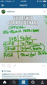 Veg Bloom Feed Chart Hydroponic Research User Thread Page 14 Thcfarmer