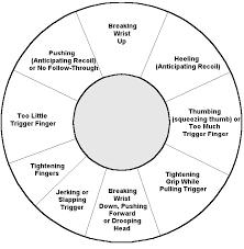 Shooters Analysis Chart