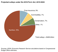 Food Pie Chart Usda Usda Ers Agriculture Improvement Act Of 2018 Highlights