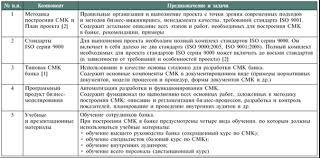Типовая система менеджмента качества коммерческого банка и ее  Три из пяти компонентов данного набора автором уже разработаны и активно используются на практике в различных банках методика построения СМК 2