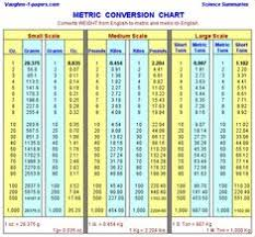 Conversion Chart: Temperature, Volume And Weight | Tips For The ...