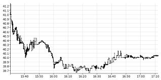 Netfonds Intraday Graph For Ntdoy O